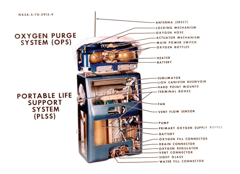 Cutaway diagram of a portable life support system (PLSS)